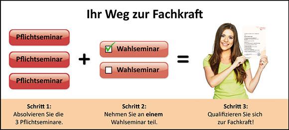 Elementarpädagogische Sprachförderung